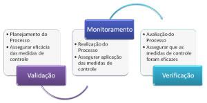 featured image MONITORAMENTO, VERIFICAÇÃO E VALIDAÇÃO. QUAL A DIFERENÇA?
