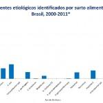 TOP 10 surtos de origem alimentar no Brasil