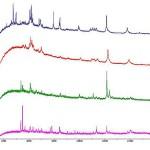 Qual o melhor método para análises de alergênicos?