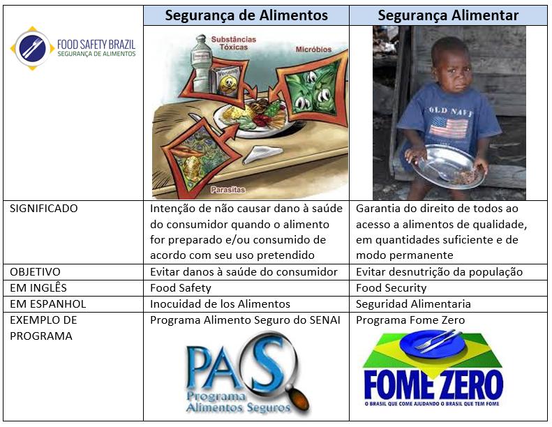 "featured image ""Segurança de Alimentos"" ou ""Segurança Alimentar""?"