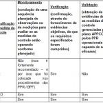 Qual a diferença entre PCC, PPRO e PPR?