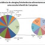 Case sobre alergias e intolerâncias alimentares infantis