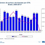 Surtos alimentares no Brasil – dados atualizados em 2013