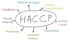 featured image Paralelo entre o APPCC/HACCP e o HARPC