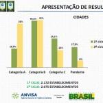 A Segurança de Alimentos na Copa do Mundo – Resultado final dos estabelecimentos