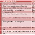 Maiores causas de recall em alimentos pela União Europeia em 2013