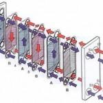 Pasteurização por Trocador a placas para Alimentos e o risco de recontaminação