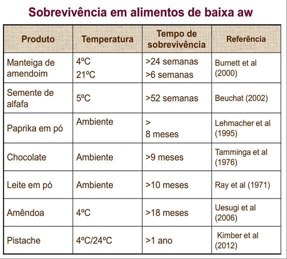 featured image Por que a Salmonella se torna uma superbactéria quando a Aw é baixa?