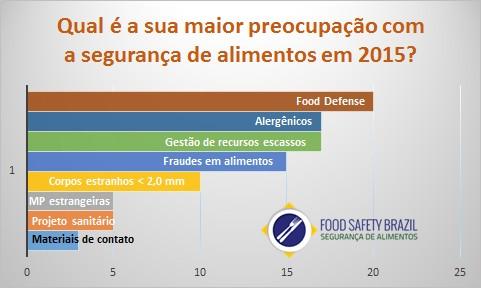 featured image Qual é a sua maior preocupação com a segurança de alimentos em 2015?