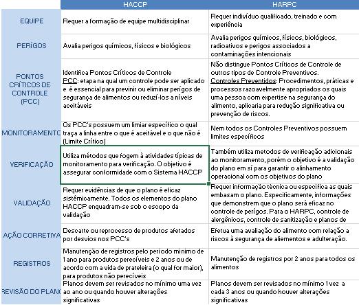 featured image Controles preventivos com base em risco sob a visão do FSMA