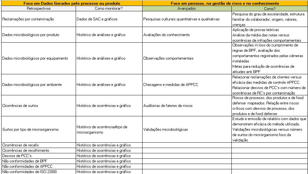 featured image Como medir desempenho de pessoas  em Segurança de Alimentos?