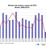 Surtos alimentares no Brasil – dados atualizados em 2014