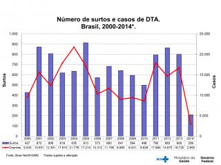 numero_de_surtos_no_brasil