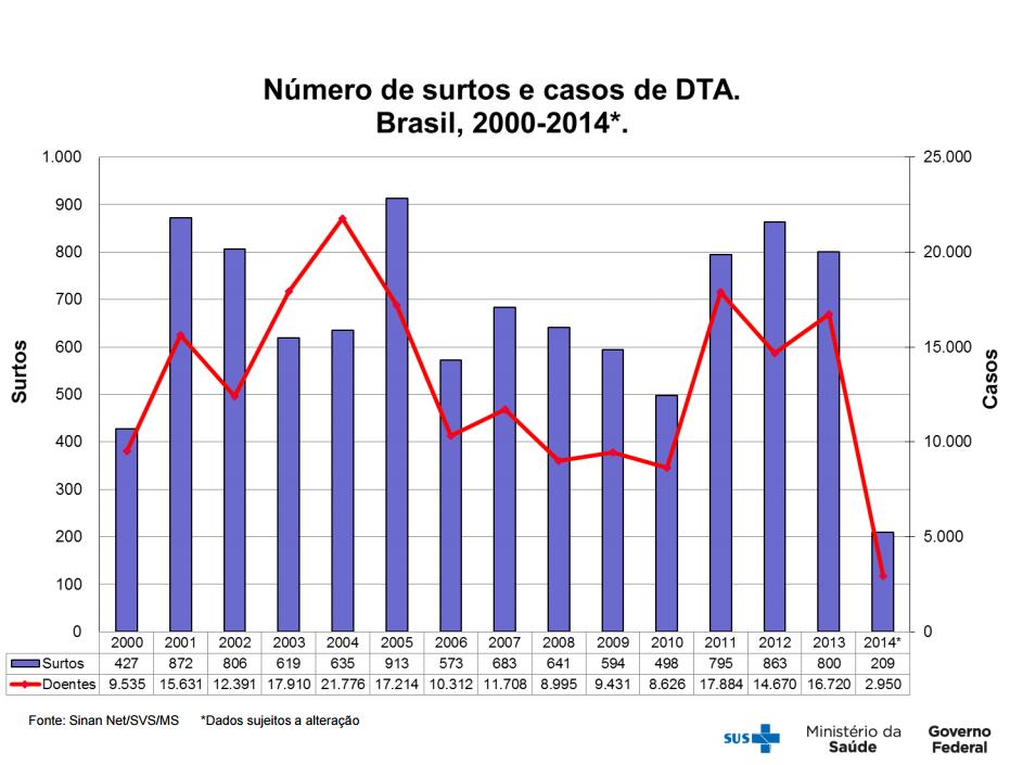 featured image Surtos alimentares no Brasil – dados atualizados em 2014