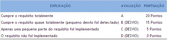 IFS_pontuacao