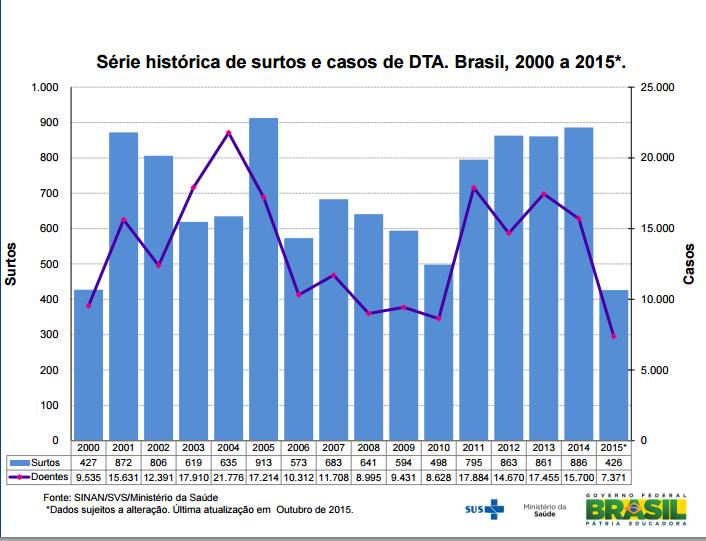 featured image Surtos Alimentares no Brasil – Dados atualizados em 2015