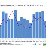 Surtos Alimentares no Brasil – Dados Atualizados em Janeiro de 2016