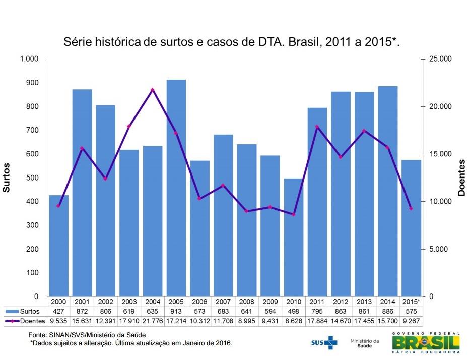 featured image Surtos Alimentares no Brasil – Dados Atualizados em Janeiro de 2016