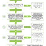 Como classificar zonas de risco na produção de alimentos?