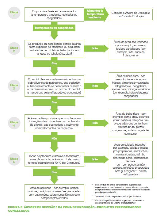 featured image Como classificar zonas de risco na produção de alimentos?