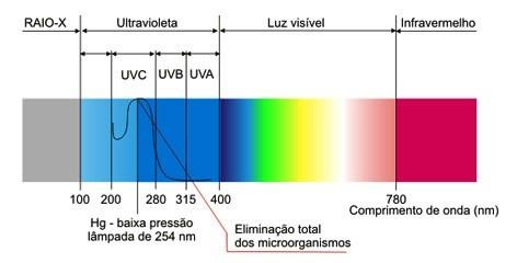 Desinfec o de embalagem utilizando radia o ultravioleta for Luz uv para estanques