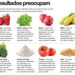 O que estamos comendo? Consumo de Agrotóxicos pelo brasileiro