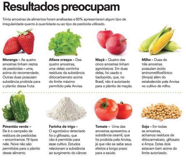featured image O que estamos comendo? Consumo de Agrotóxicos pelo brasileiro