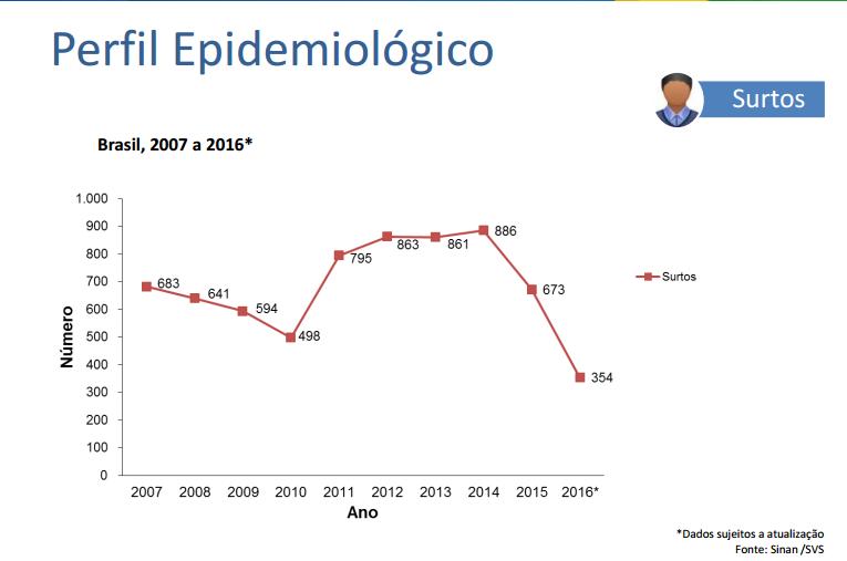 featured image Surtos Alimentares no Brasil | Dados atualizados em dezembro de 2016