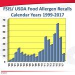 Recall de alérgenos alimentares: causas mais comuns