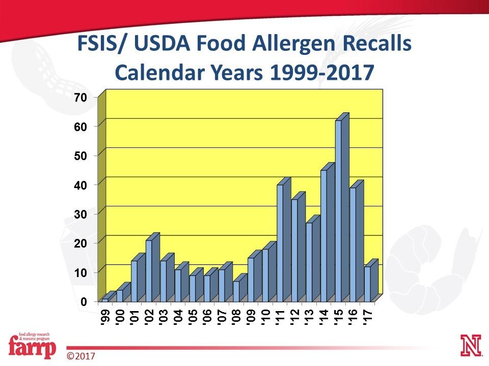 featured image Recall de alérgenos alimentares: causas mais comuns