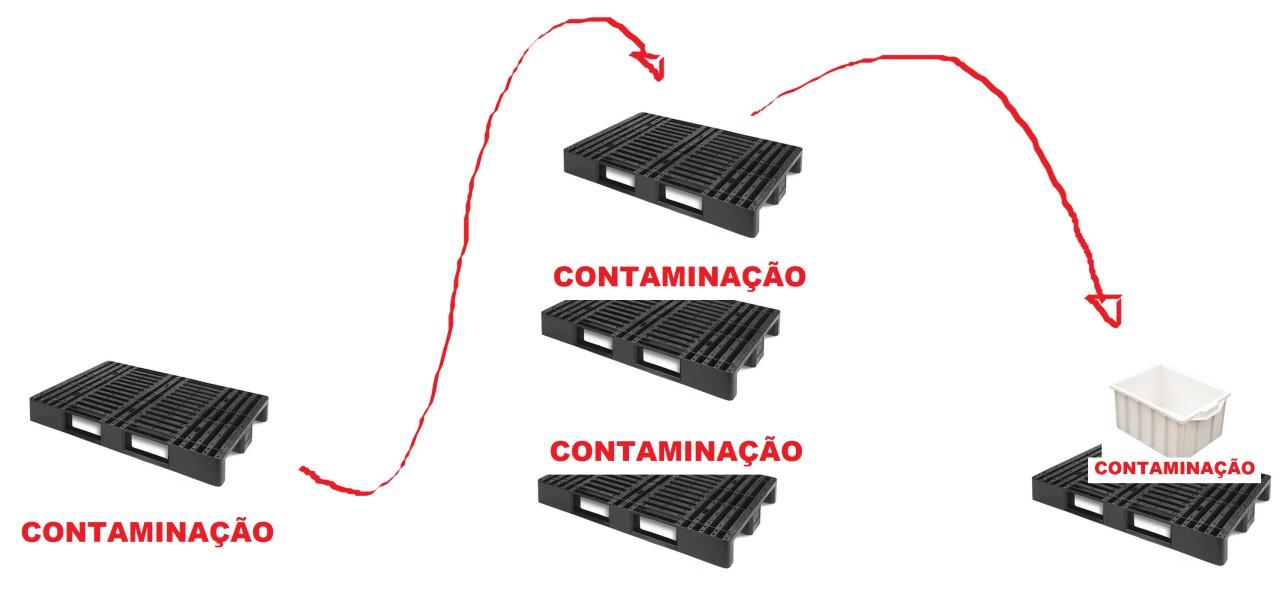 featured image Contaminações ocultas no empilhamento de paletes e caixas plásticas