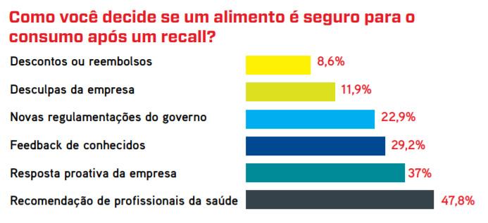 featured image Dados para convencer a liderança de que segurança dos alimentos é coisa séria