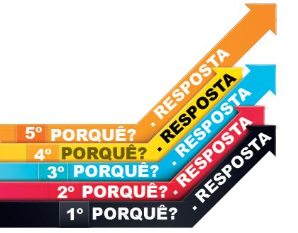 featured image Análise de Causa Raiz | 5 Porquês combinado com Espinha de Peixe!