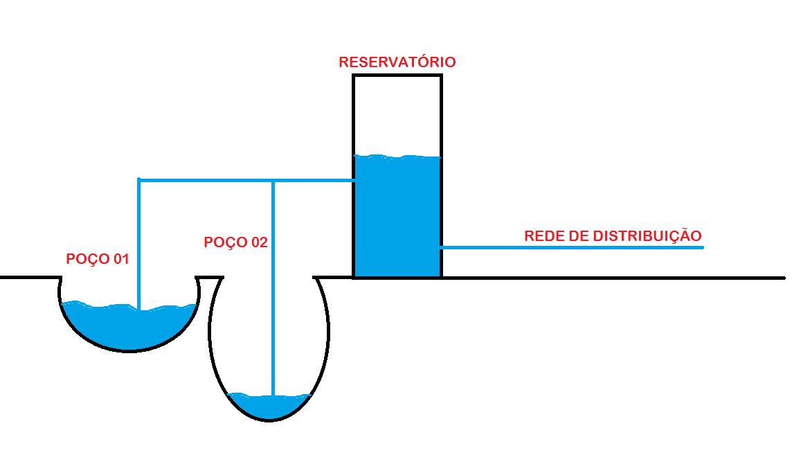 tratamento de agua 2