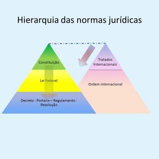 hierarquia das normas juridicas