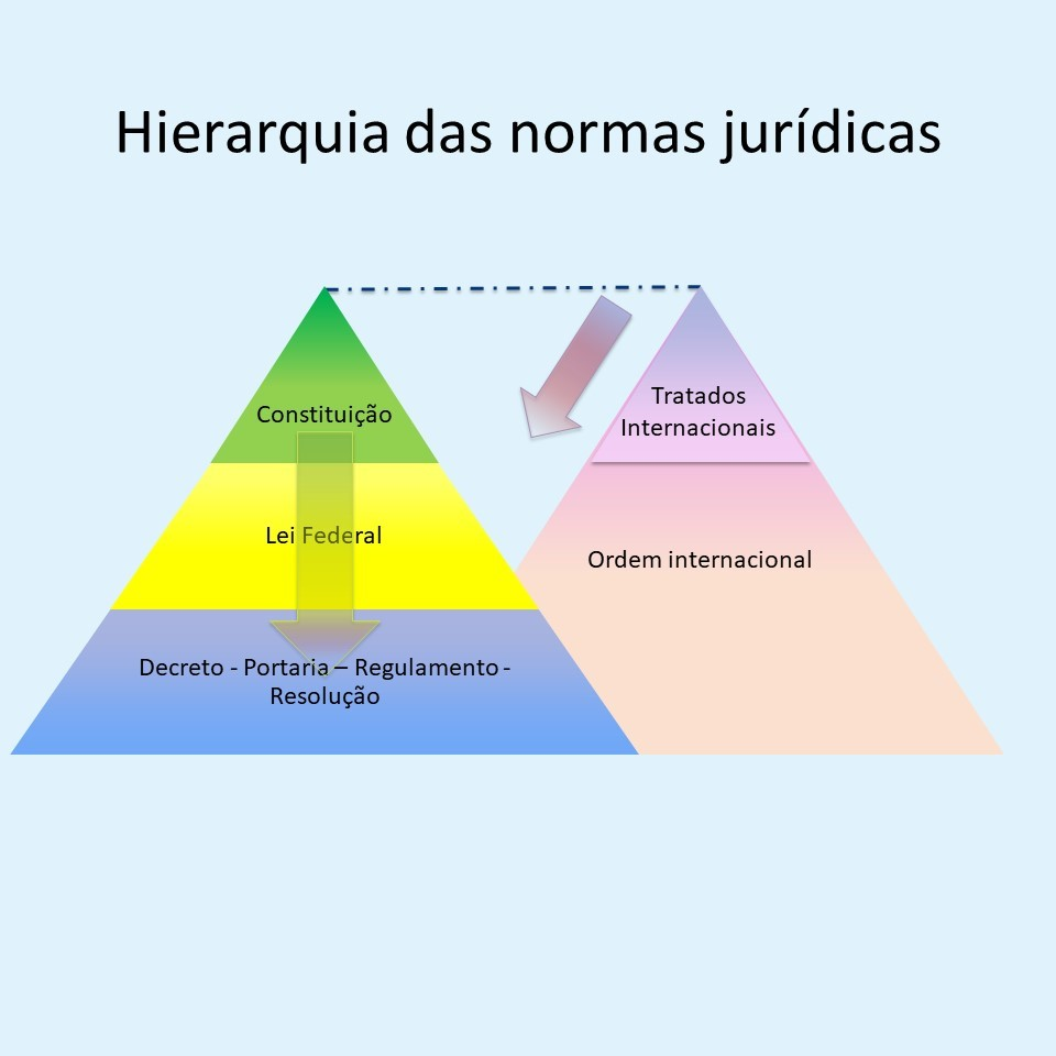 featured image Sobre a hierarquia das normas jurídicas: Constituição, leis, decretos e afins