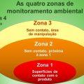 featured image Zoneamento ambiental: sua empresa já atende esse requisito adicional da FSSC 22.000 v.4.1?