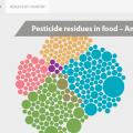 featured image Conheça a nova ferramenta para visualização de resíduos de agrotóxicos em alimentos