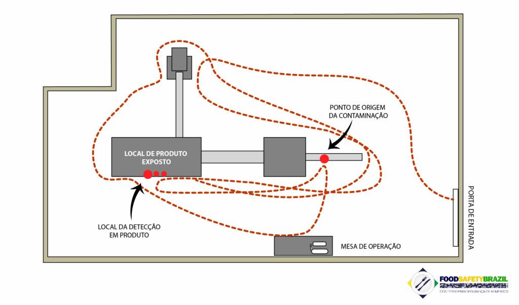 diagrama de espaguete para contaminação e swabs